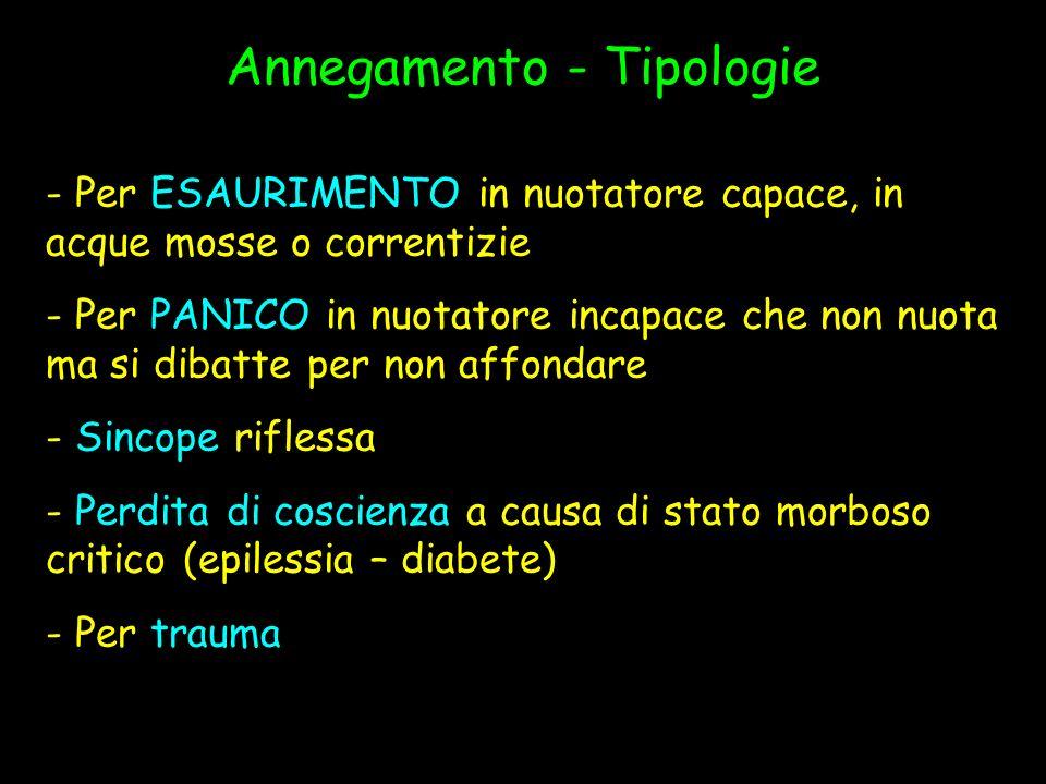 Annegamento - Tipologie