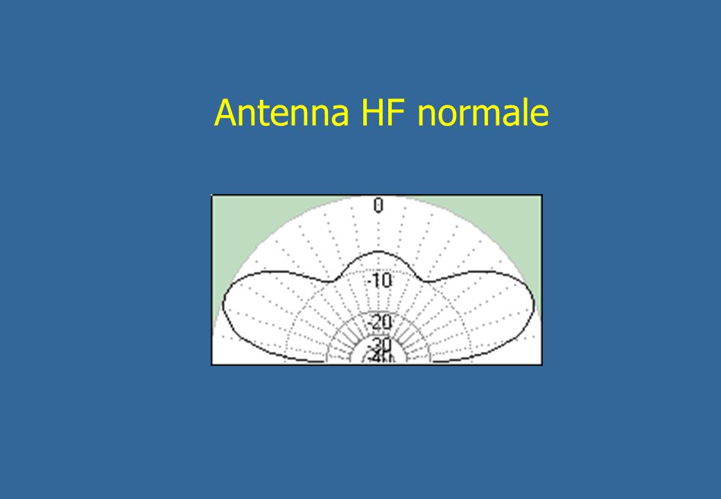 Antenna HF normale