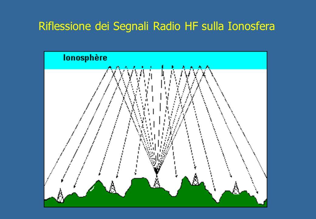 Riflessione dei Segnali Radio HF sulla Ionosfera