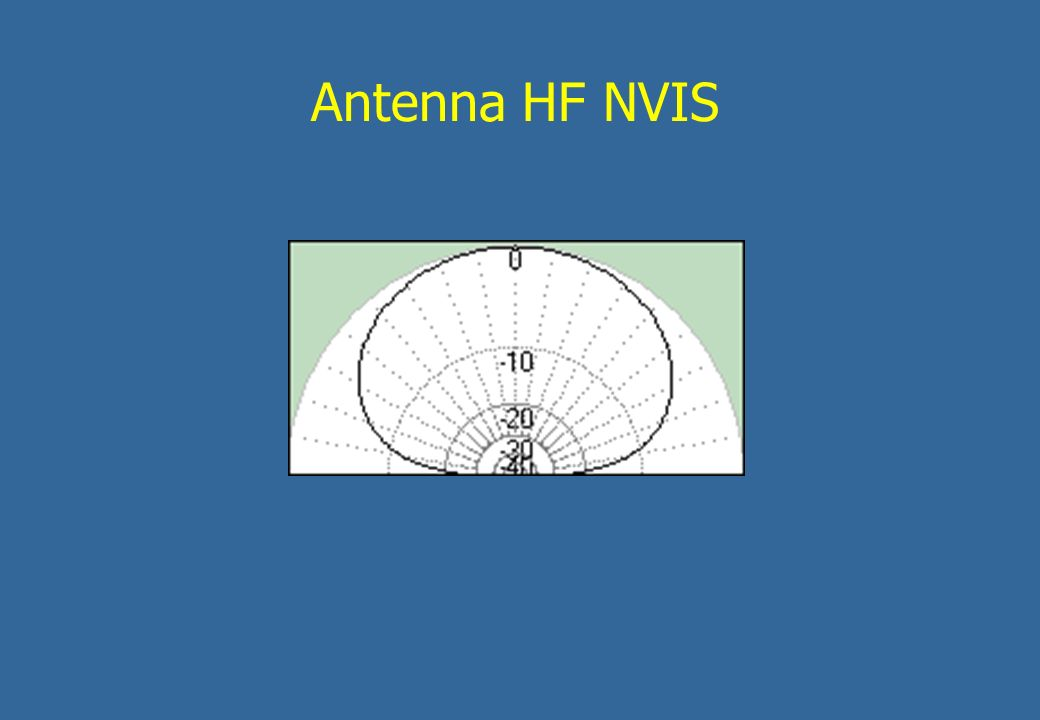 Antenna HF NVIS
