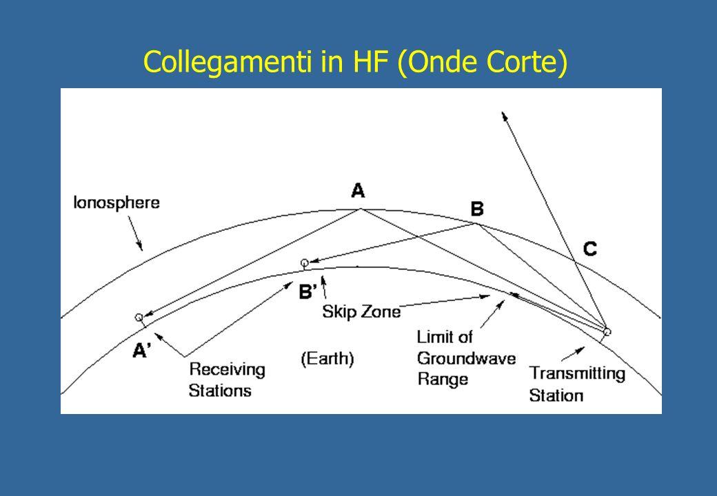 Collegamenti in HF (Onde Corte)