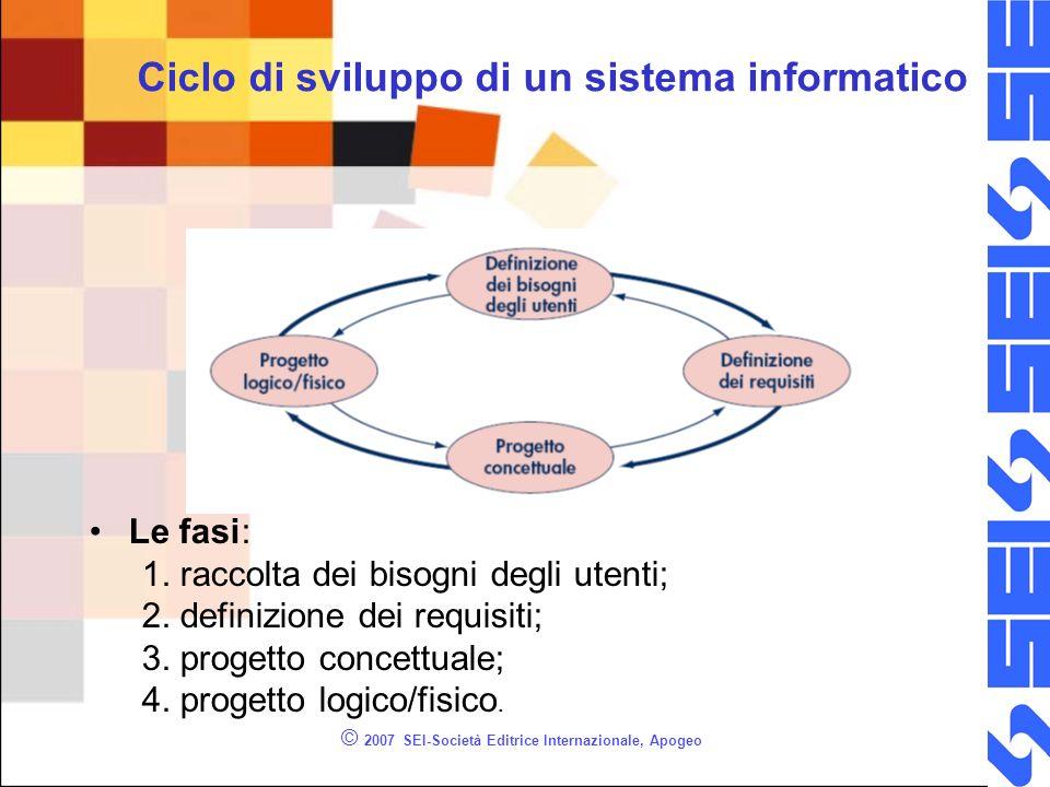 Ciclo di sviluppo di un sistema informatico