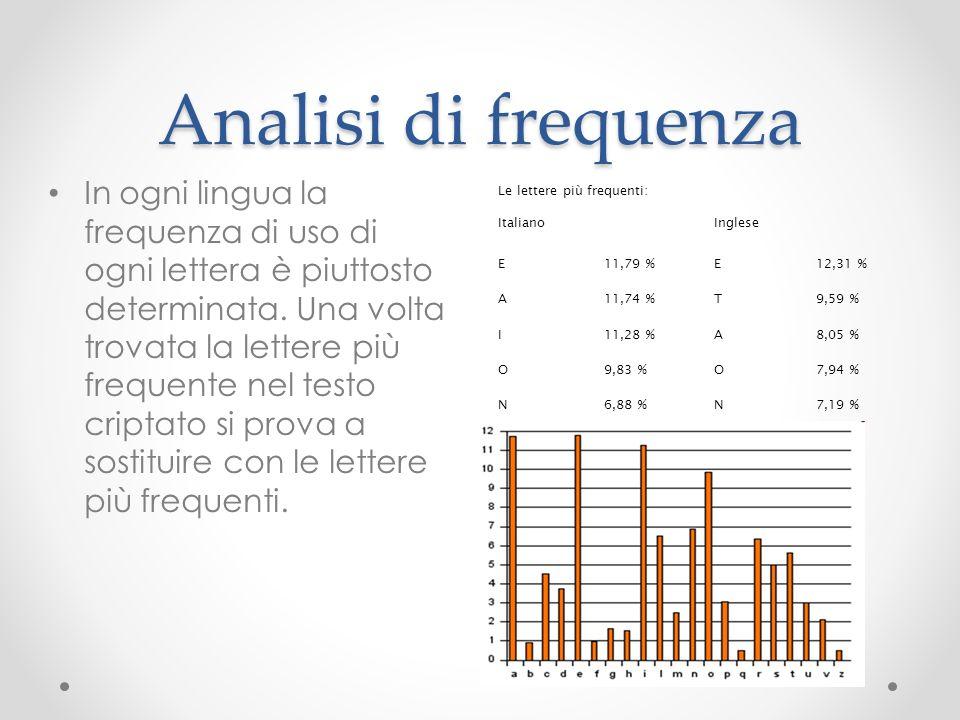 Analisi di frequenza