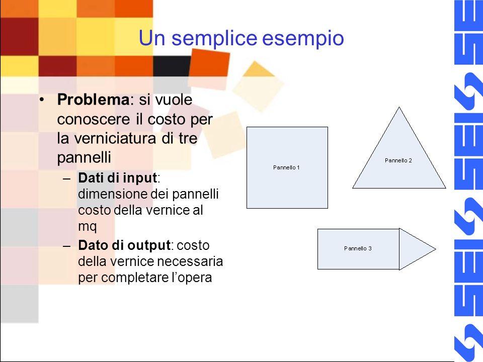 Un semplice esempio Problema: si vuole conoscere il costo per la verniciatura di tre pannelli.