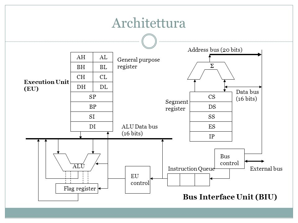 Architettura Bus Interface Unit (BIU) AH AL BH BL CH CL DH DL SP BP SI