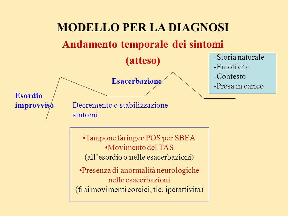 MODELLO PER LA DIAGNOSI Andamento temporale dei sintomi (atteso)