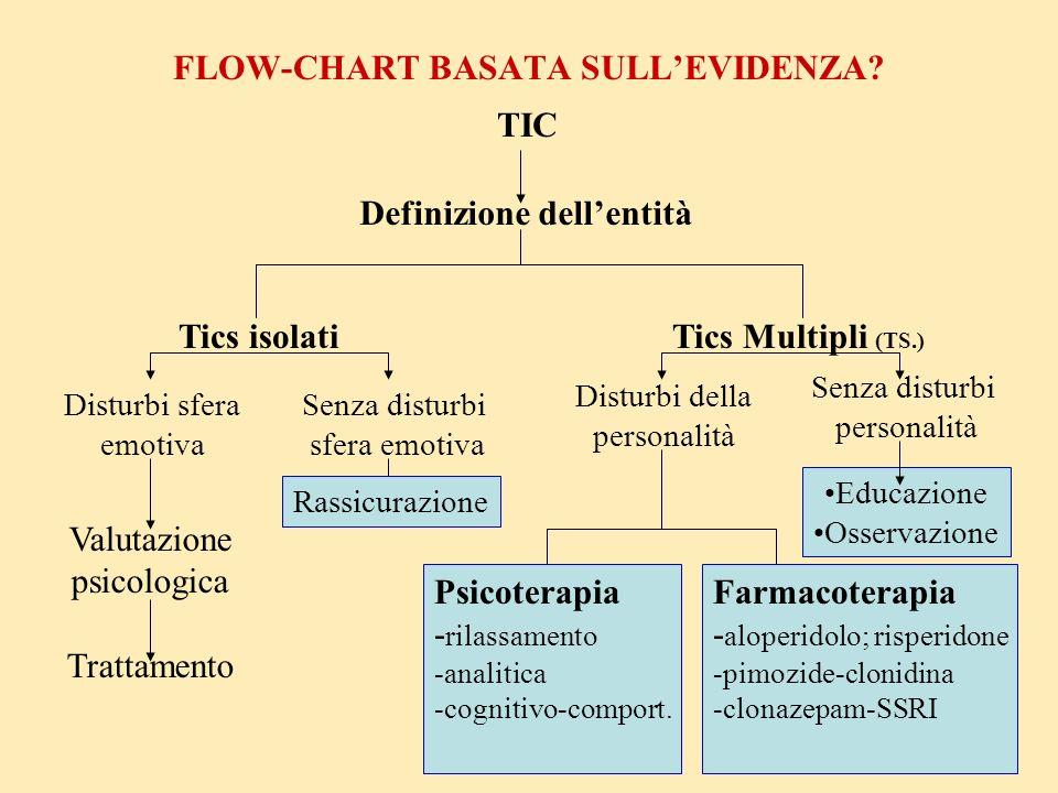 FLOW-CHART BASATA SULL'EVIDENZA