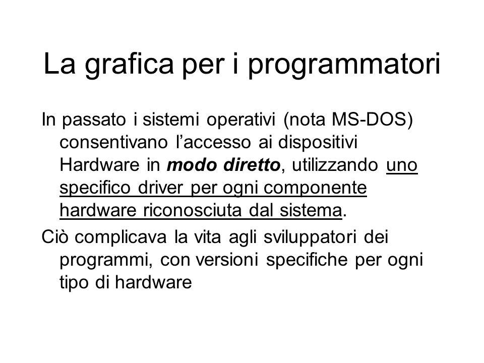 La grafica per i programmatori