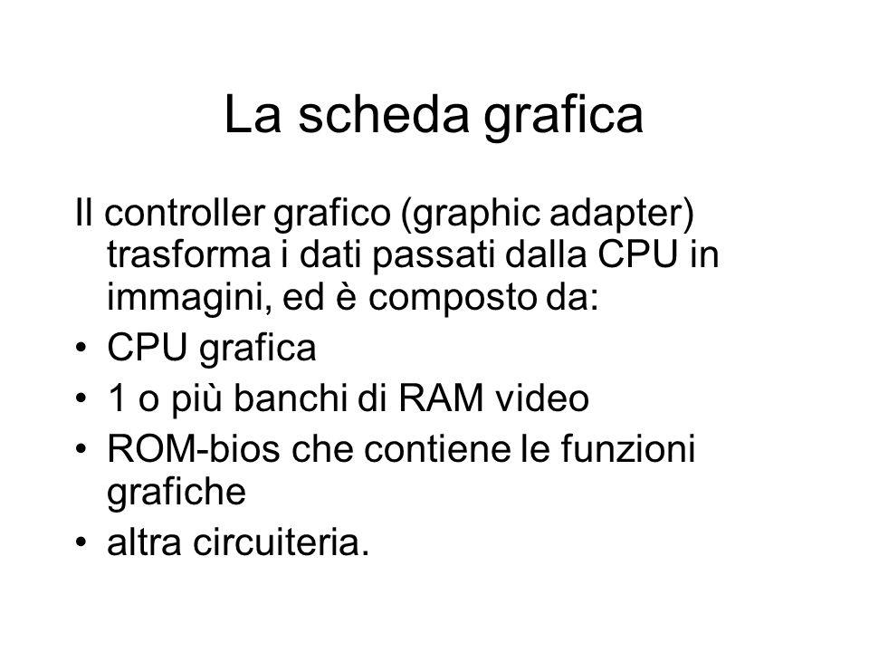 La scheda grafica Il controller grafico (graphic adapter) trasforma i dati passati dalla CPU in immagini, ed è composto da: