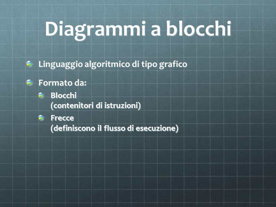 Diagrammi a blocchi Linguaggio algoritmico di tipo grafico Formato da: