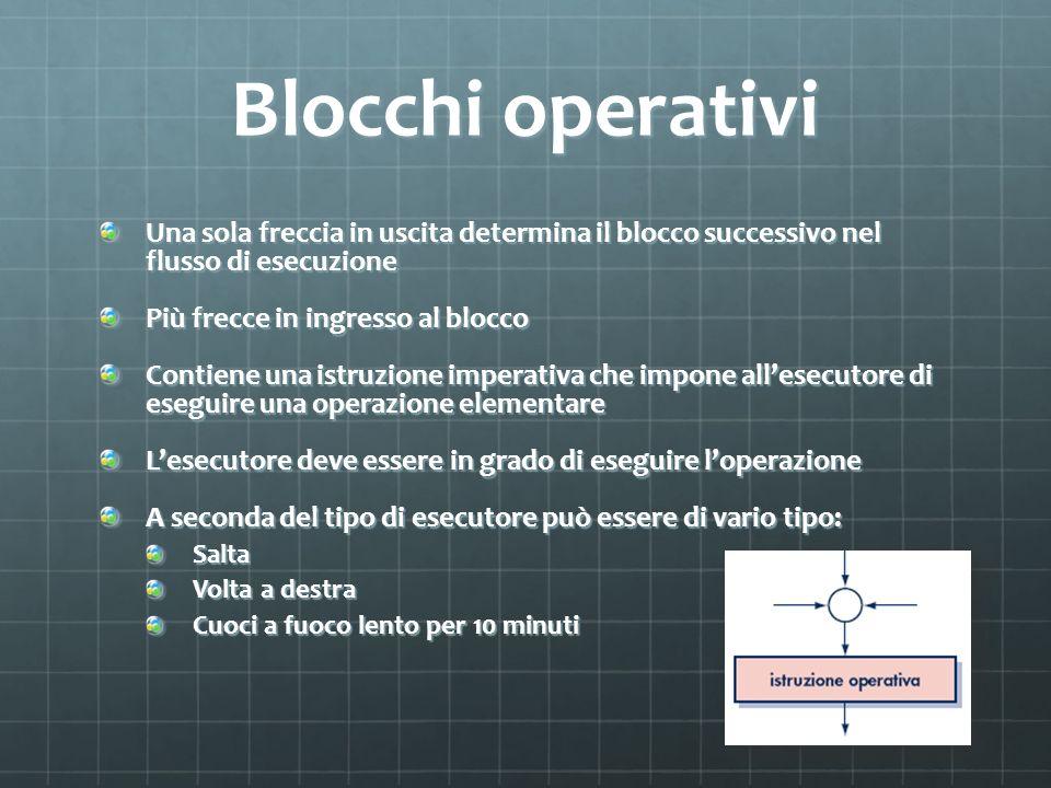 Blocchi operativi Una sola freccia in uscita determina il blocco successivo nel flusso di esecuzione.