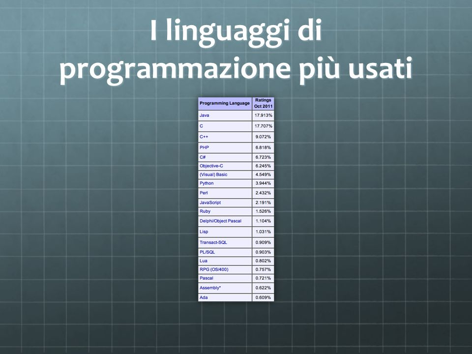 I linguaggi di programmazione più usati