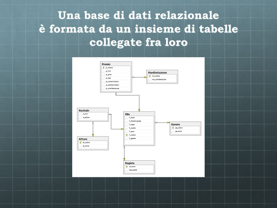 Una base di dati relazionale è formata da un insieme di tabelle collegate fra loro