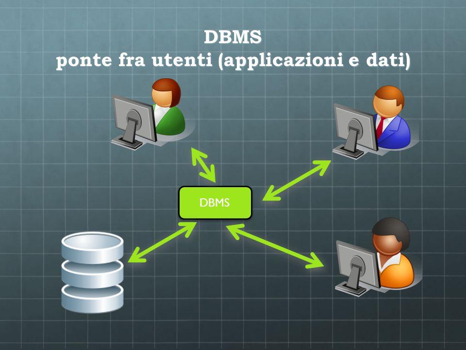 DBMS ponte fra utenti (applicazioni e dati)