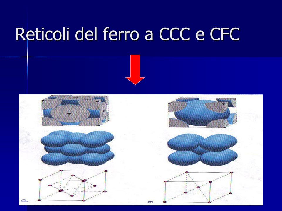 Reticoli del ferro a CCC e CFC