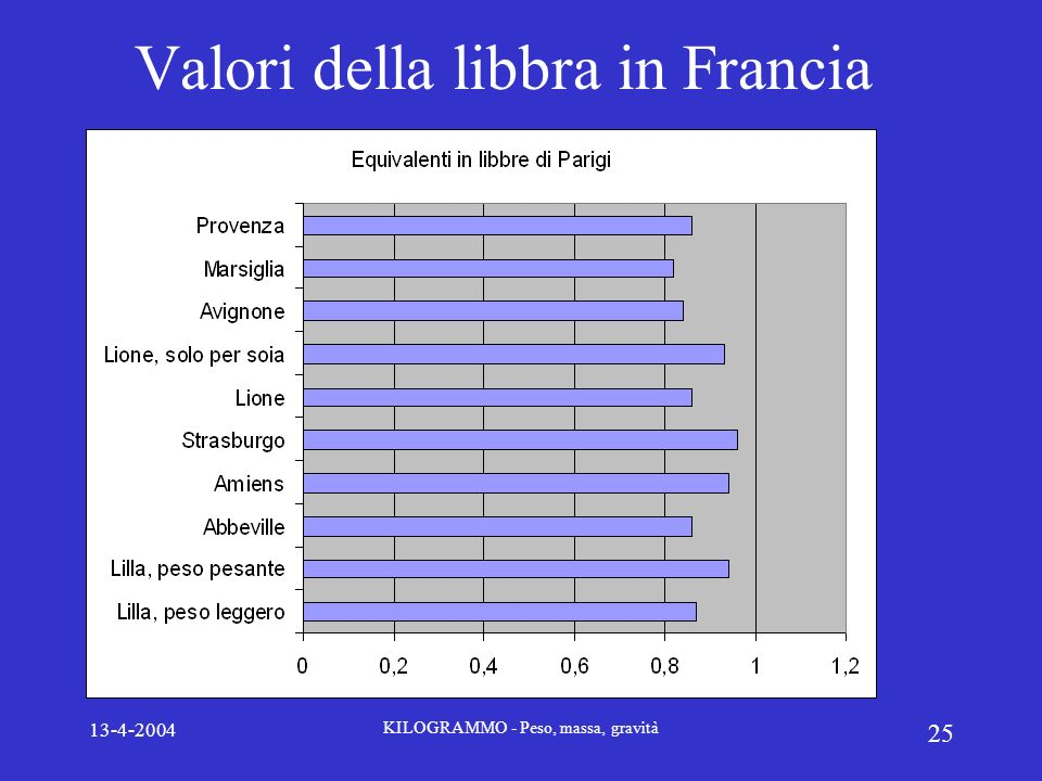 Valori della libbra in Francia