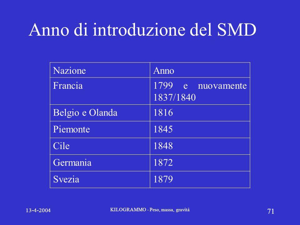 Anno di introduzione del SMD