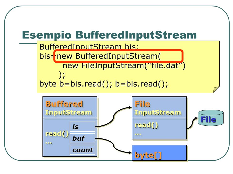 Esempio BufferedInputStream