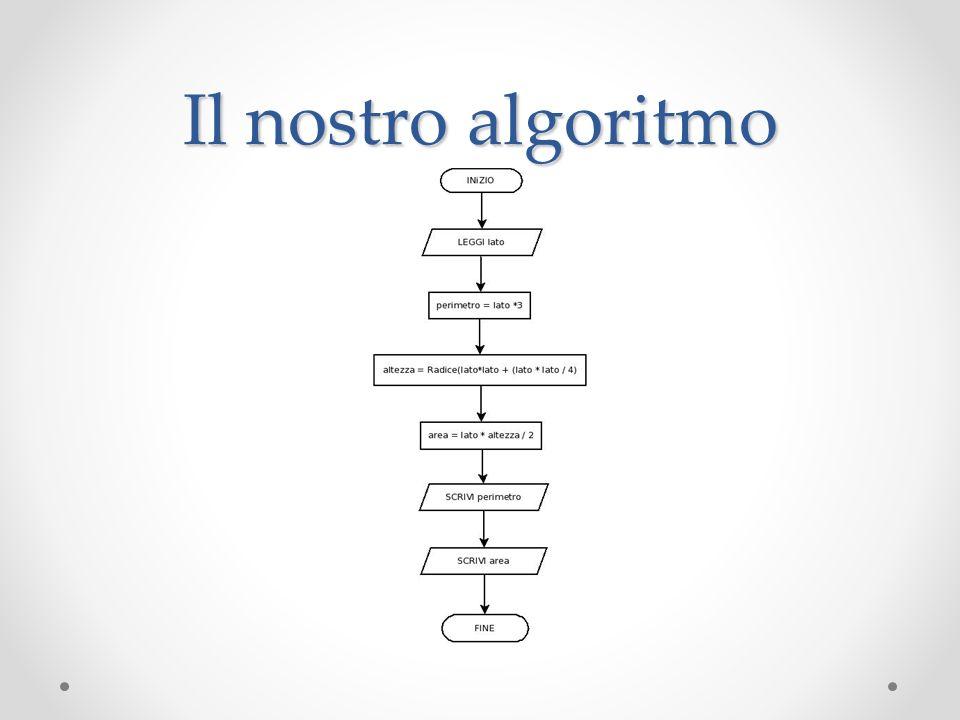 Il nostro algoritmo