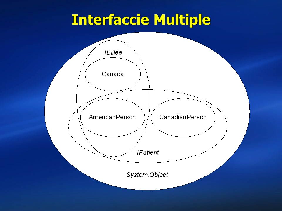 Interfaccie Multiple