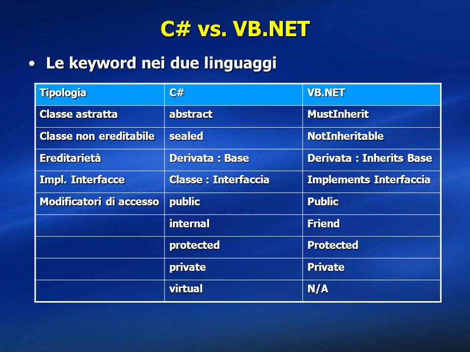 C# vs. VB.NET Le keyword nei due linguaggi Tipologia C# VB.NET