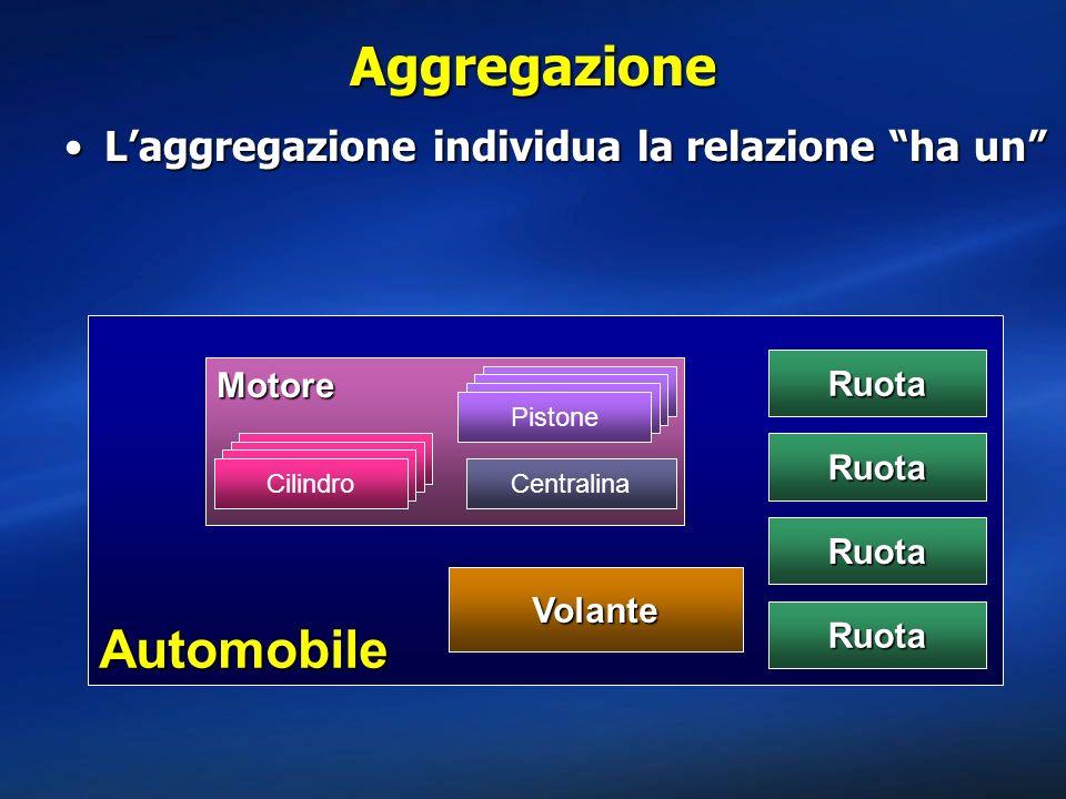 Aggregazione Automobile L'aggregazione individua la relazione ha un