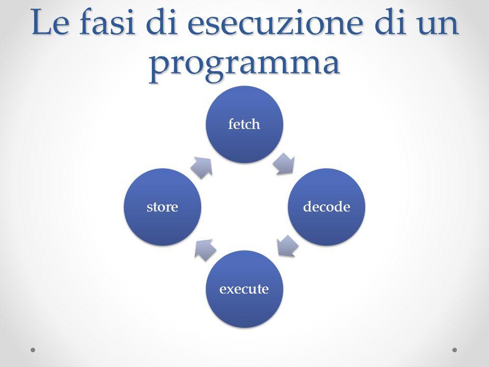 Le fasi di esecuzione di un programma