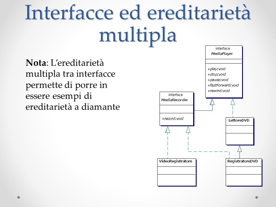 Interfacce ed ereditarietà multipla
