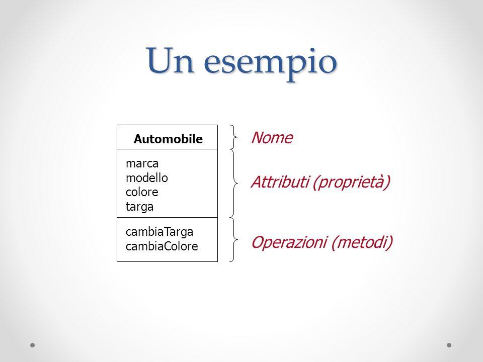 Un esempio Nome Attributi (proprietà) Operazioni (metodi) Automobile