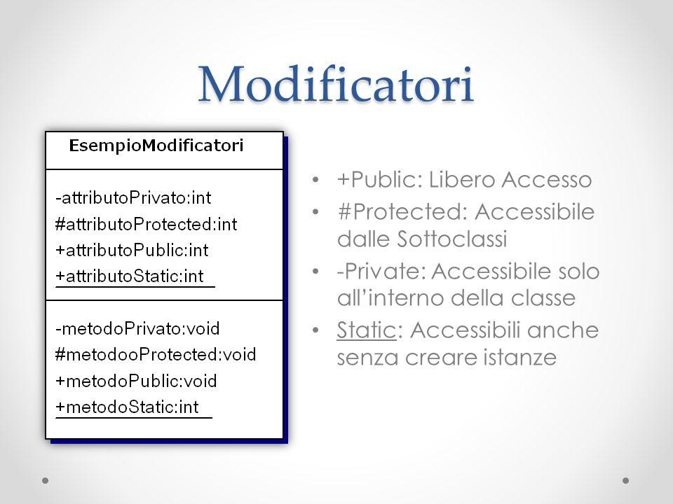 Modificatori +Public: Libero Accesso