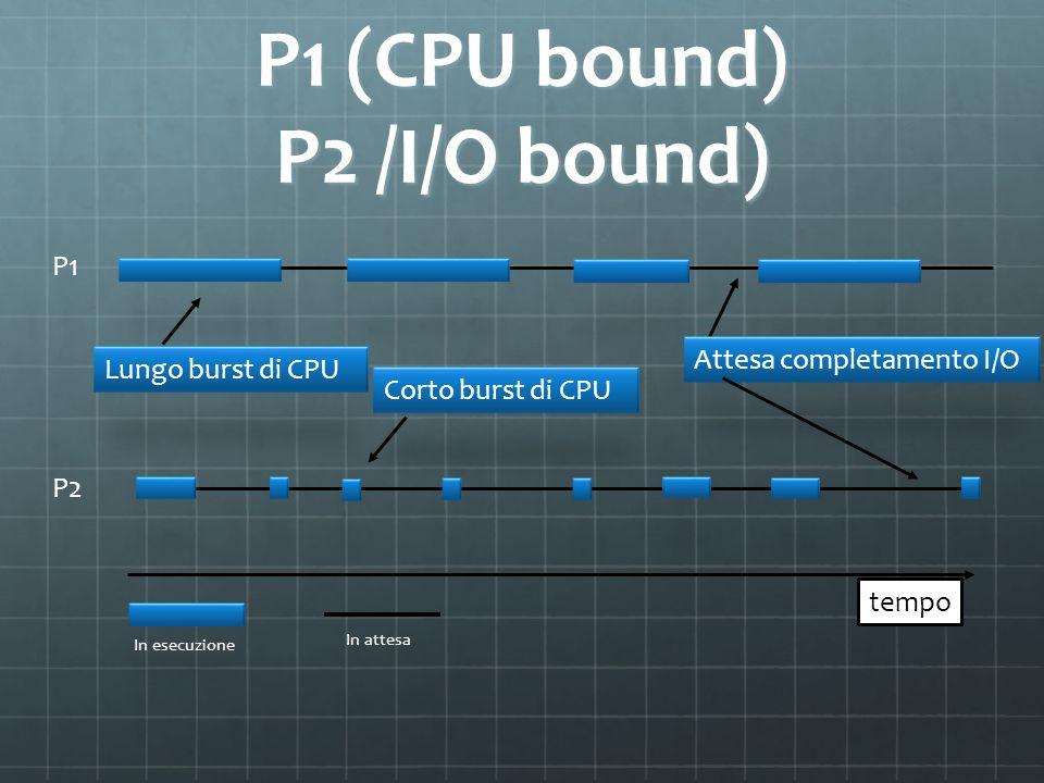 P1 (CPU bound) P2 /I/O bound)