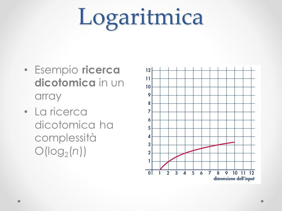 Logaritmica Esempio ricerca dicotomica in un array