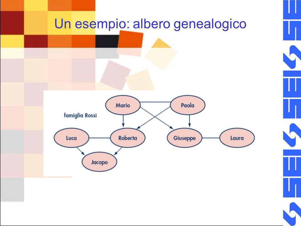 Un esempio: albero genealogico