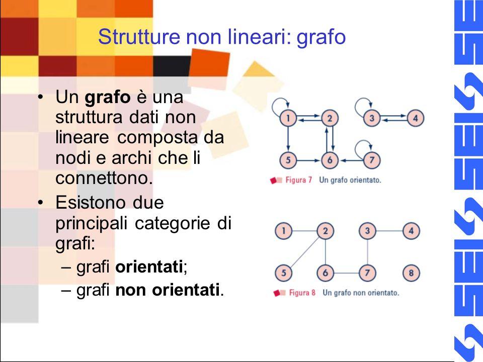 Strutture non lineari: grafo