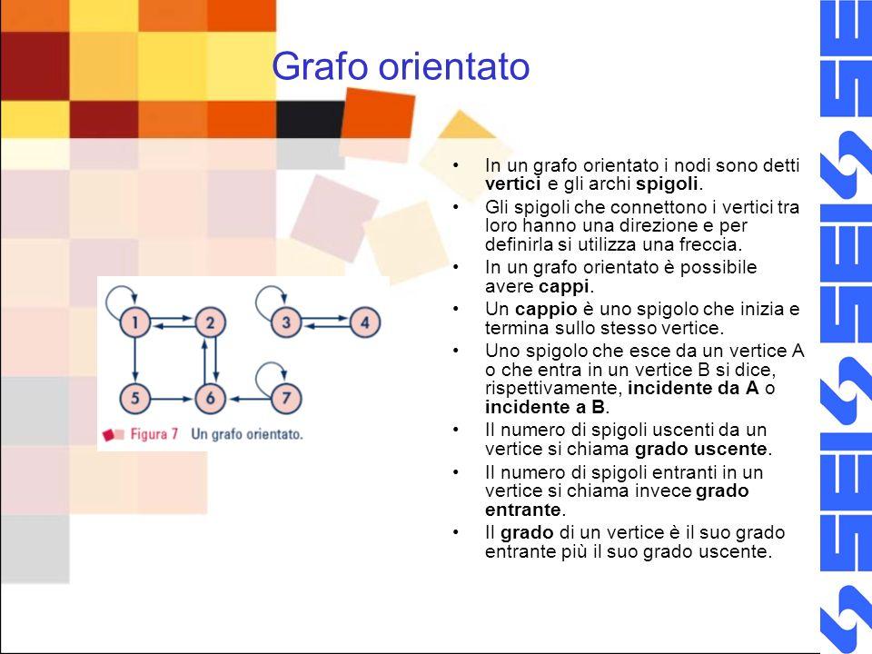 Grafo orientato In un grafo orientato i nodi sono detti vertici e gli archi spigoli.