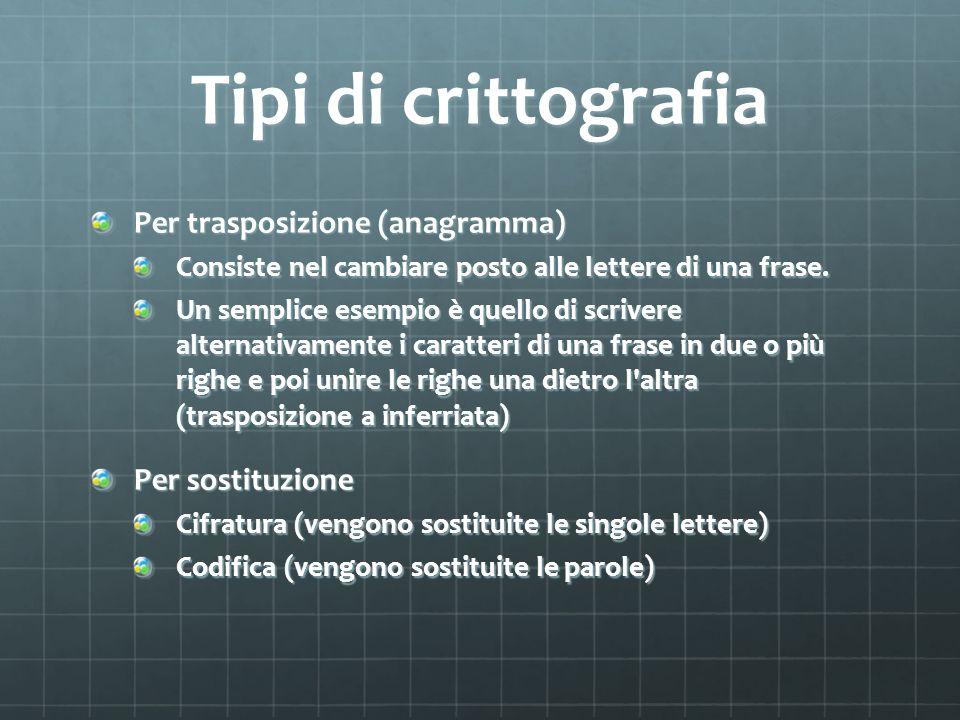 Tipi di crittografia Per trasposizione (anagramma) Per sostituzione