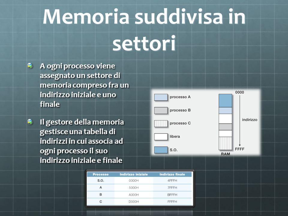 Memoria suddivisa in settori