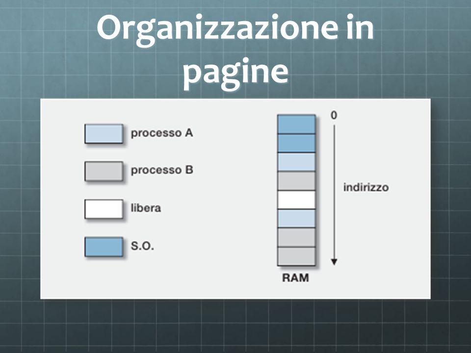 Organizzazione in pagine
