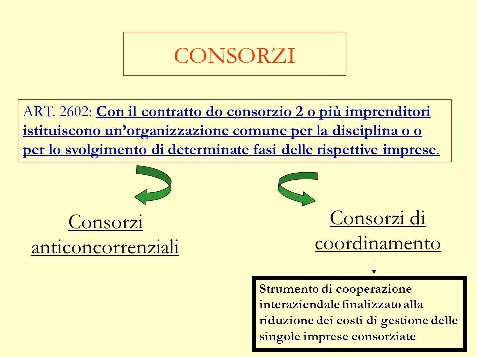 CONSORZI Consorzi di coordinamento Consorzi anticoncorrenziali