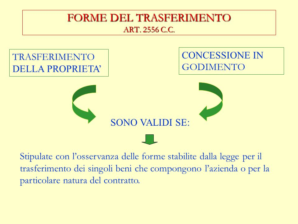 FORME DEL TRASFERIMENTO ART. 2556 C.C.
