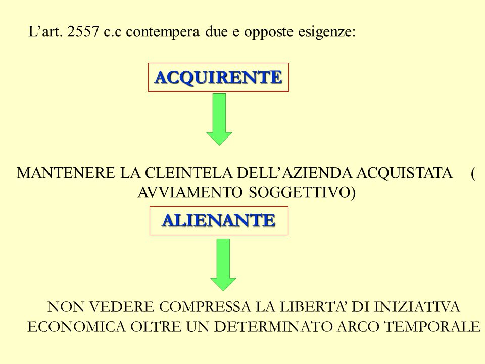 L'art. 2557 c.c contempera due e opposte esigenze: