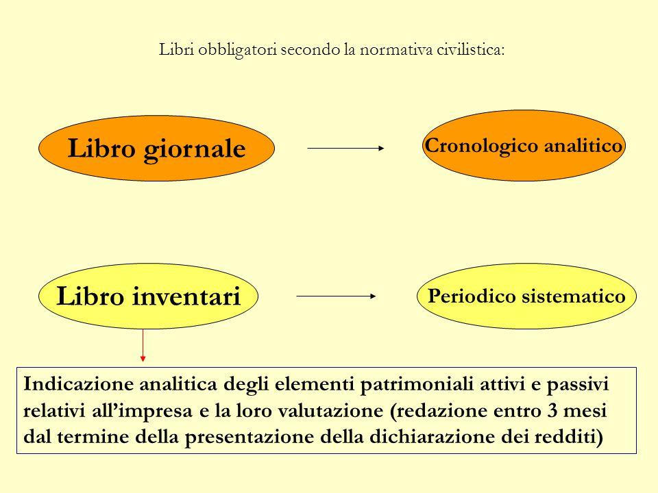 Cronologico analitico Periodico sistematico
