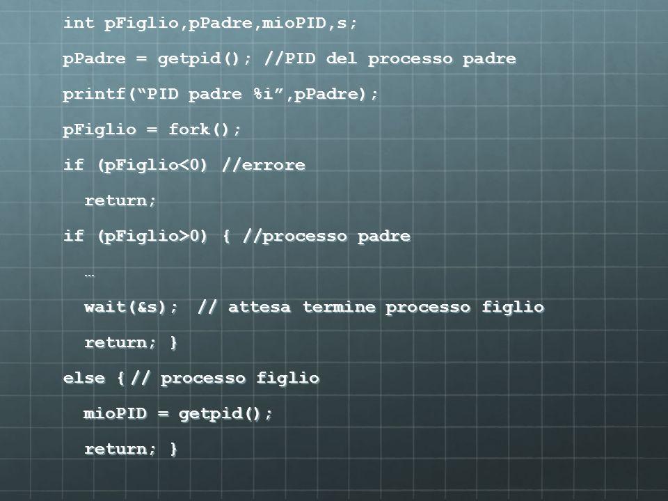 int pFiglio,pPadre,mioPID,s; pPadre = getpid(); //PID del processo padre printf( PID padre %i ,pPadre); pFiglio = fork(); if (pFiglio<0) //errore return; if (pFiglio>0) { //processo padre … wait(&s); // attesa termine processo figlio return; } else { // processo figlio mioPID = getpid();