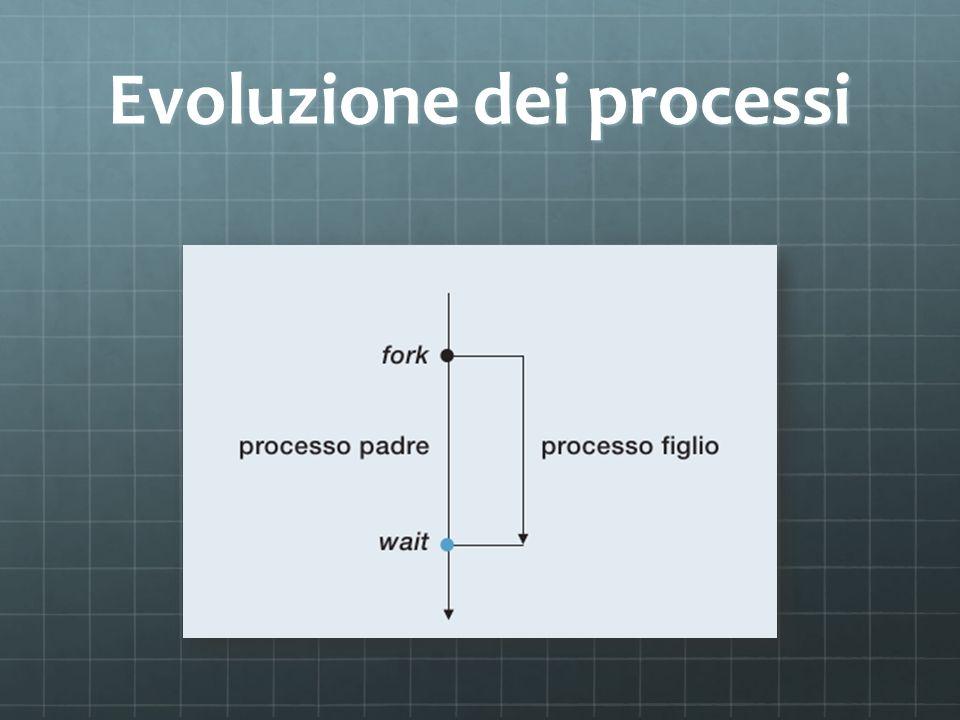 Evoluzione dei processi