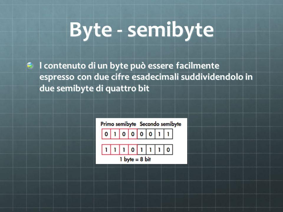 Byte - semibyte l contenuto di un byte può̀ essere facilmente espresso con due cifre esadecimali suddividendolo in due semibyte di quattro bit.