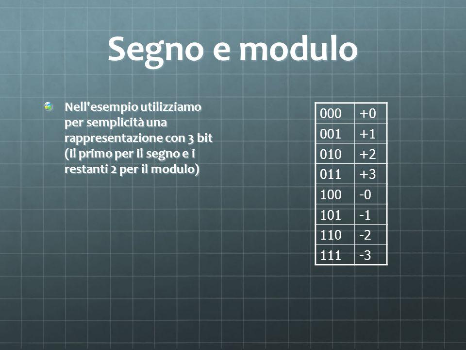 Segno e modulo Nell esempio utilizziamo per semplicità una rappresentazione con 3 bit (il primo per il segno e i restanti 2 per il modulo)