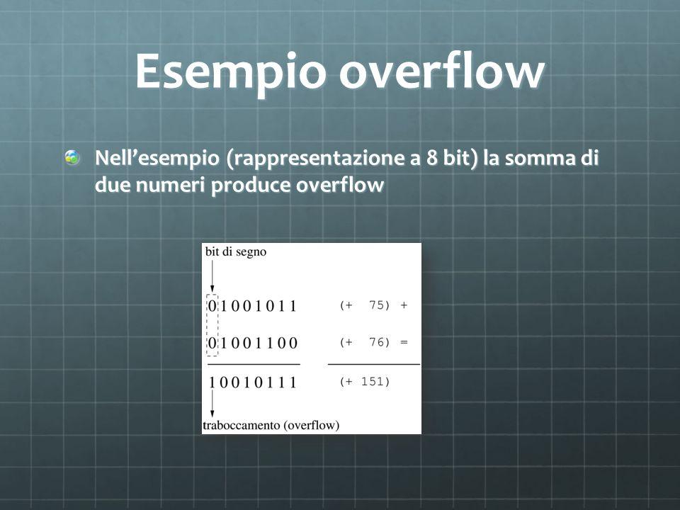 Esempio overflow Nell'esempio (rappresentazione a 8 bit) la somma di due numeri produce overflow