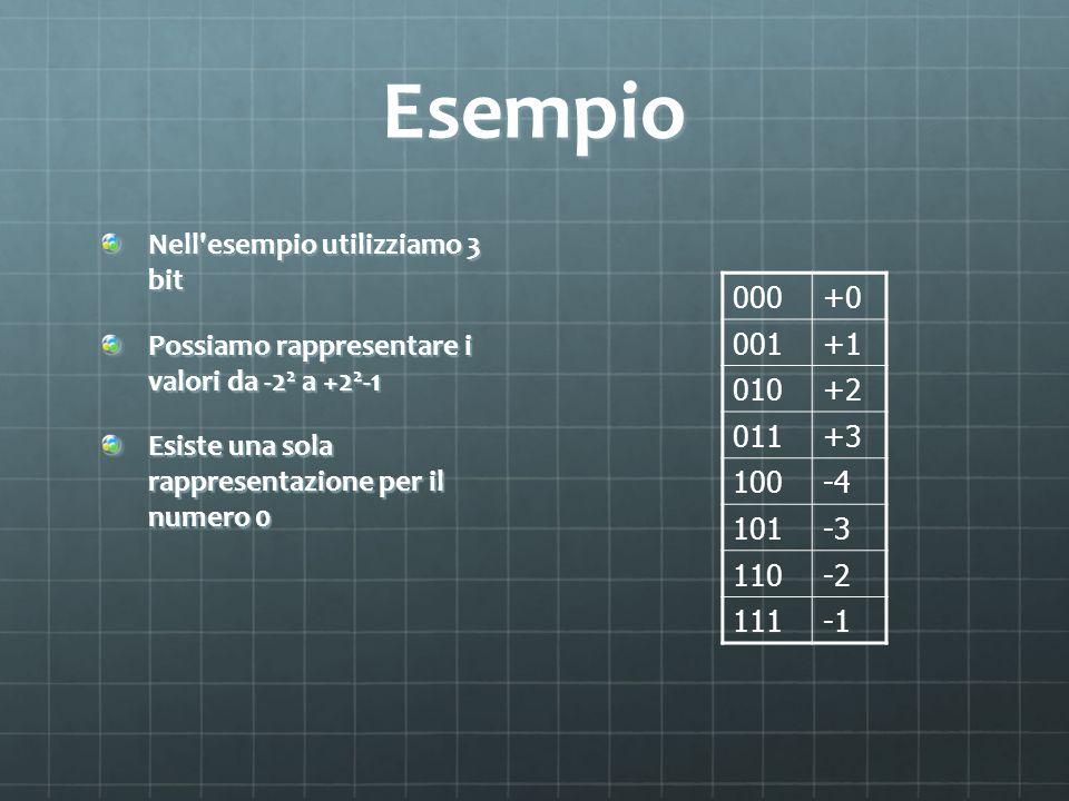 Esempio Nell esempio utilizziamo 3 bit