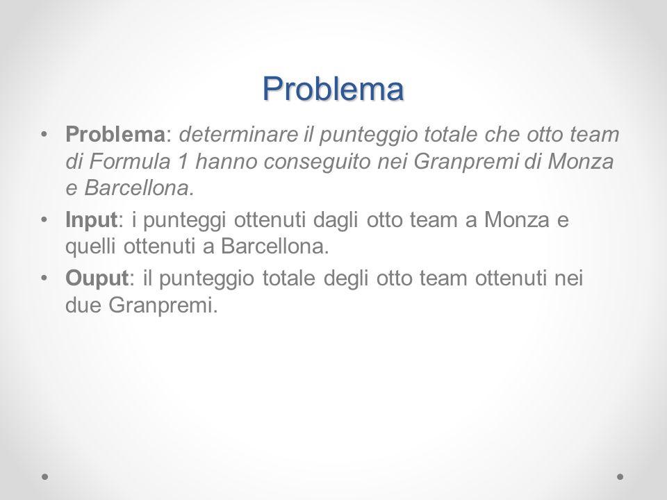 ProblemaProblema: determinare il punteggio totale che otto team di Formula 1 hanno conseguito nei Granpremi di Monza e Barcellona.