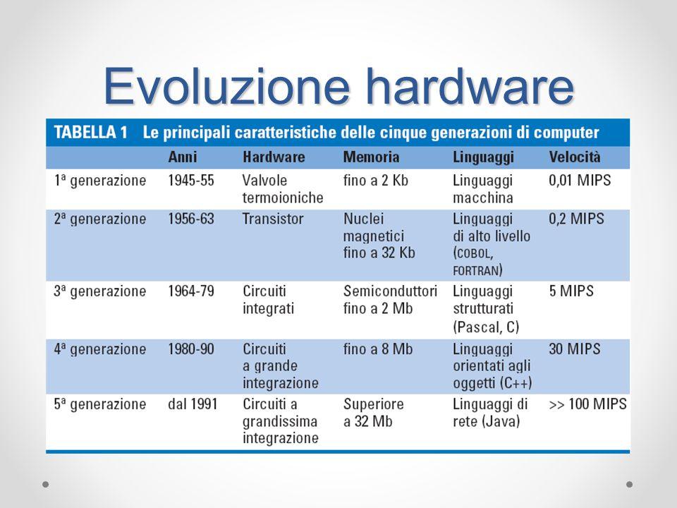Evoluzione hardware